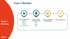 Inboud Sales fase Richten
